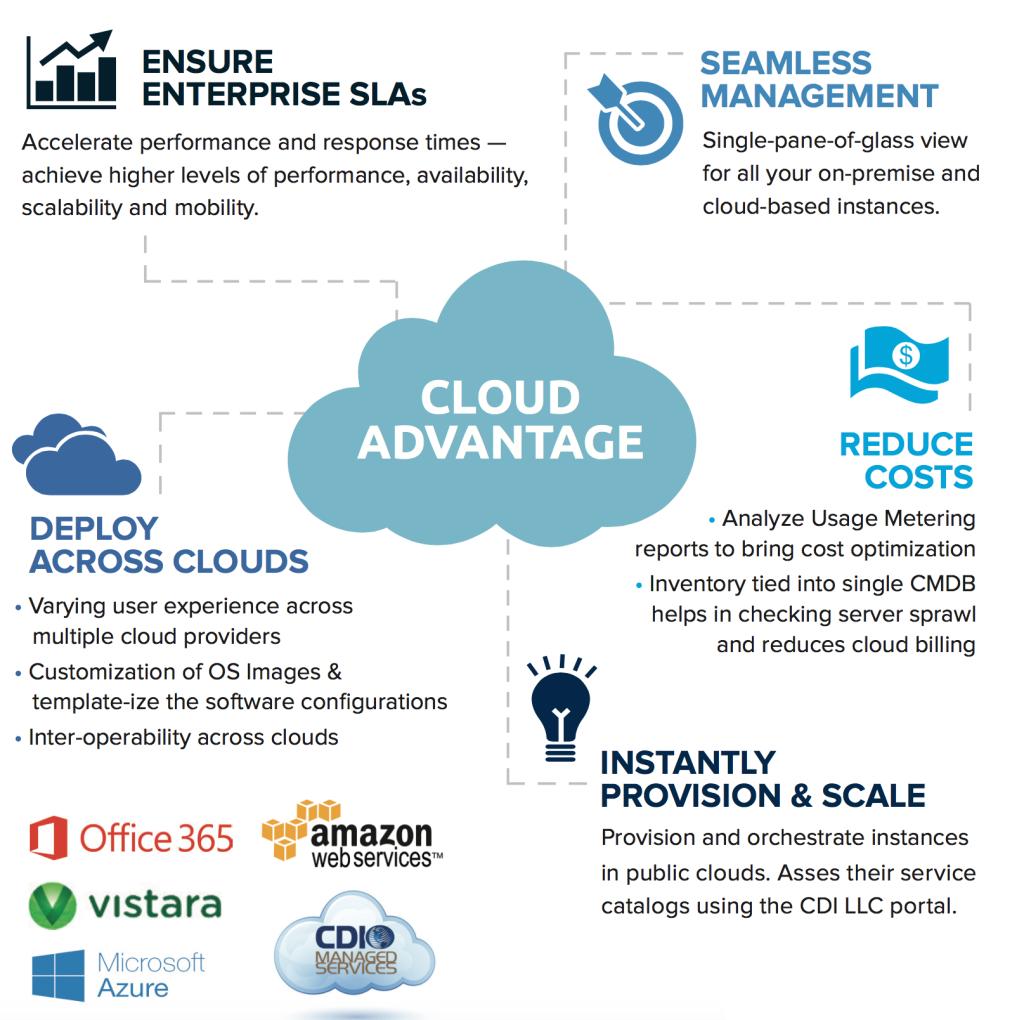 Cloud Advantage Image