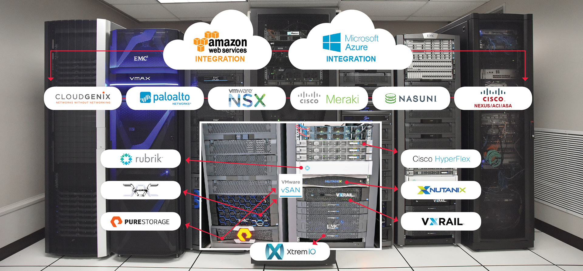 Hybrid Cloud Solutions Center