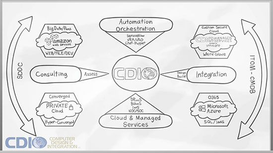 CDI Choice Advantage – Hybrid IT