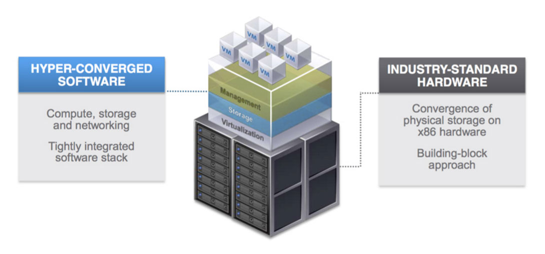Hyper Converged Platforms A Fully Integrated System