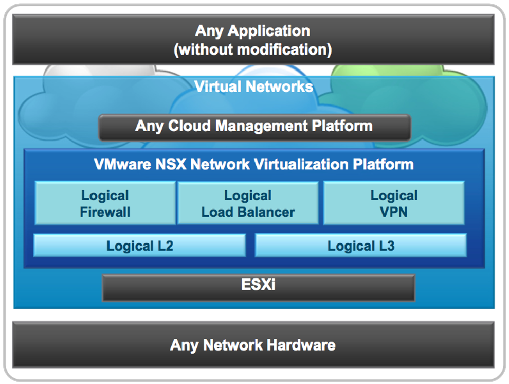 Virtualize and Secure Networks with NSX | Computer Design